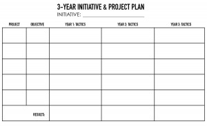 3 Year Project Plan is a Core Part of the Business Strategy Workshop with Expert Facilitators - GiraffeStrategy.com