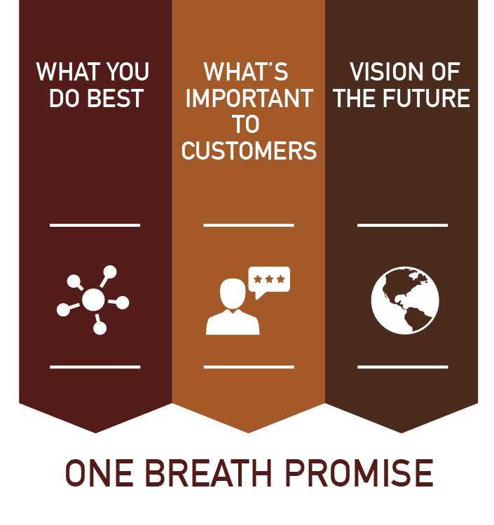 Use a One Breath Customer Promise to Make Your Organization Indispensable to Customers and Achieve More - GiraffeStrategy.com