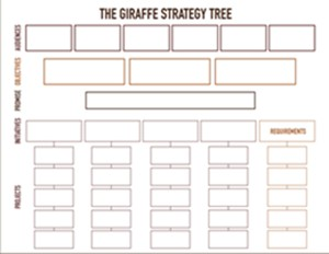 Giraffe Strategy Tree for Developing Strategy for Stronger Business Planning - GiraffeStrategy.com