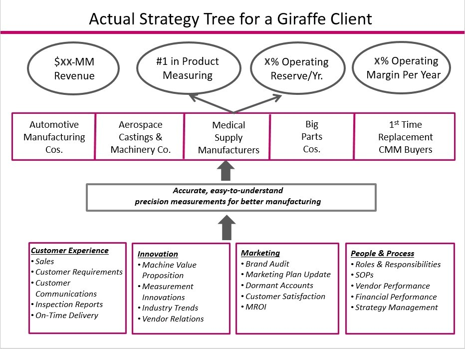 Giraffe Strategy Tree Helps Any Organization Develop Strategy Better - GiraffeStrategy.com