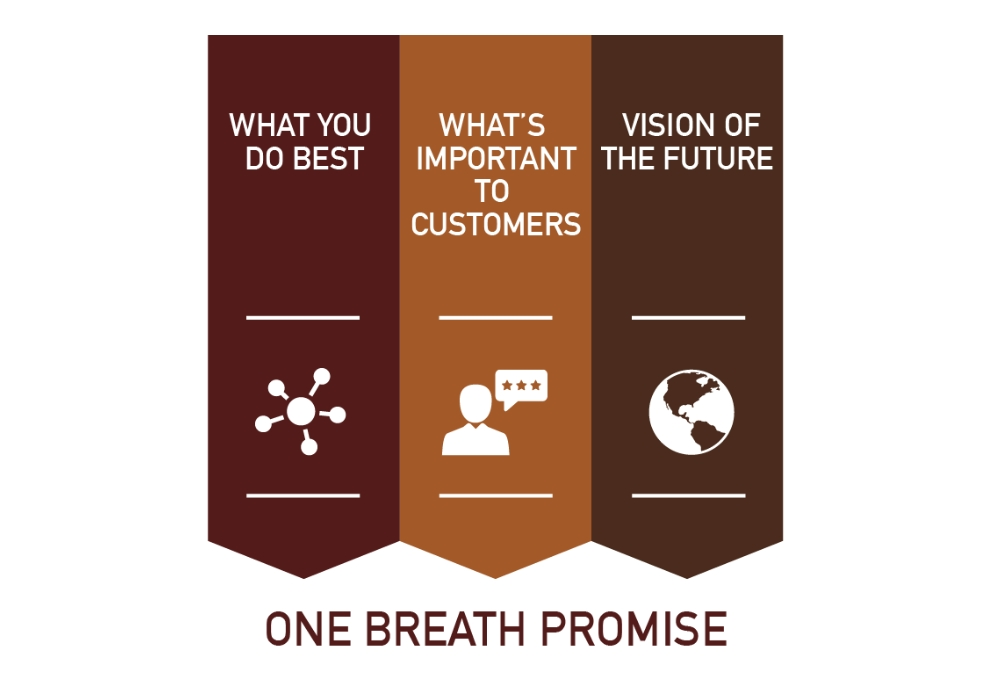 One Breath Customer Promise is at the heart of the Giraffe Process for Business Strategy